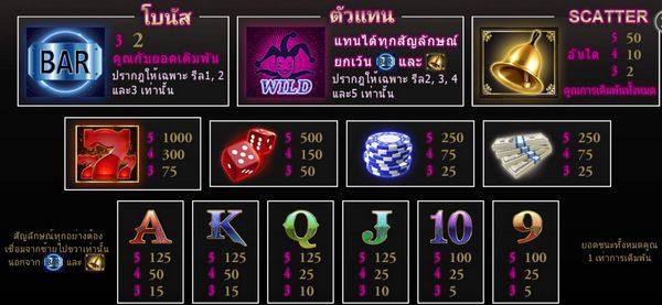 Payout rates and visual symbols royal777 slot