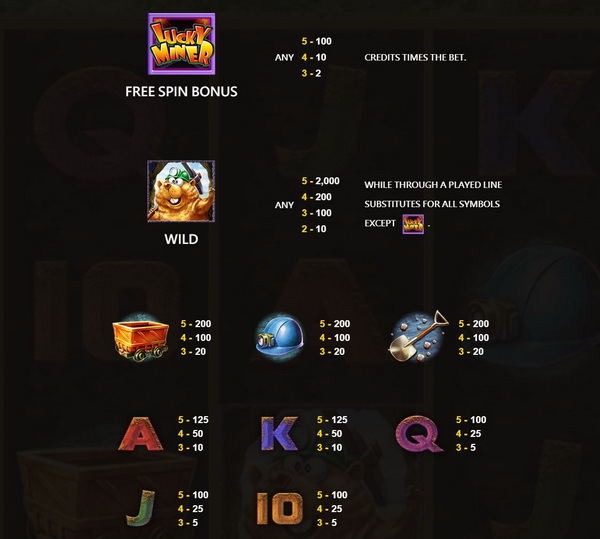 Payout rate of each symbol Lucky Miner Slot
